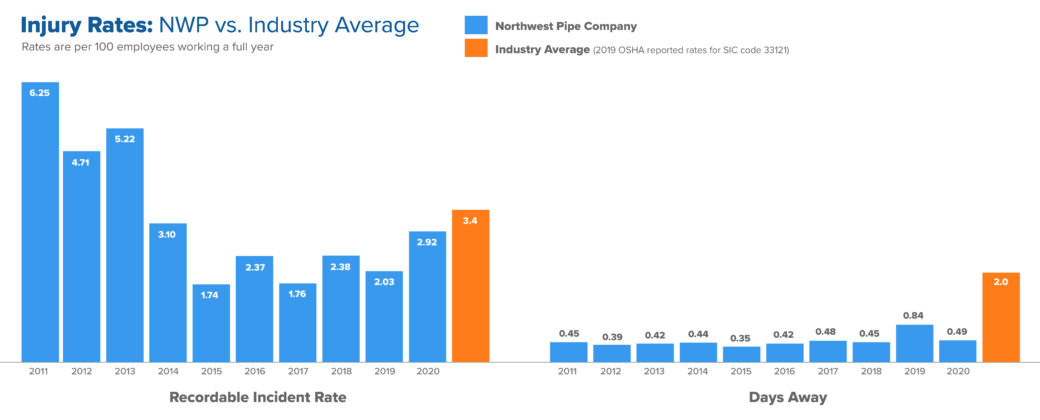 NWP Safety Rate Bar Graph 2020